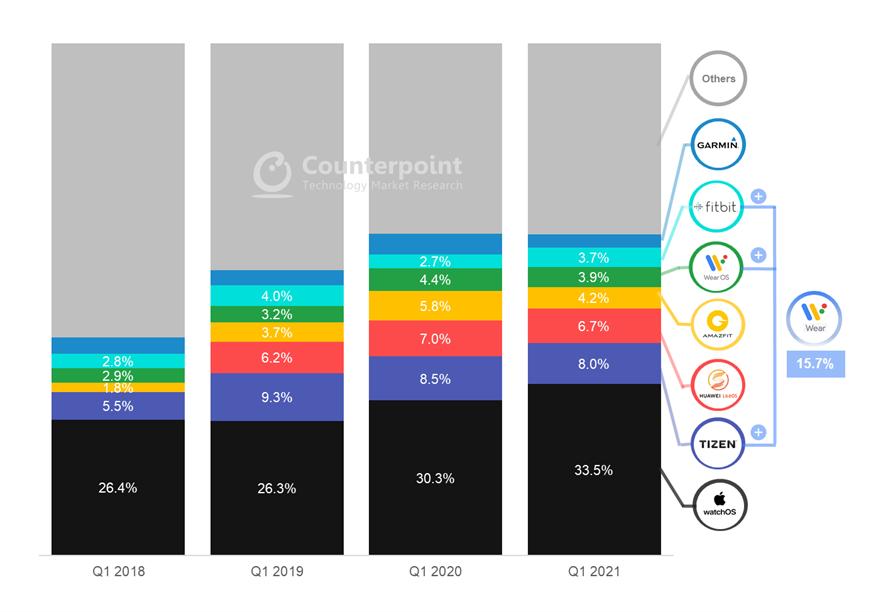 2018년~2021년 1분기별 스마트워치 시장 점유율