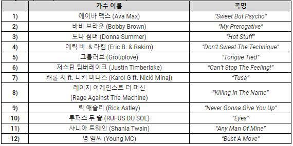 엔씨 퓨저 12곡 리스트