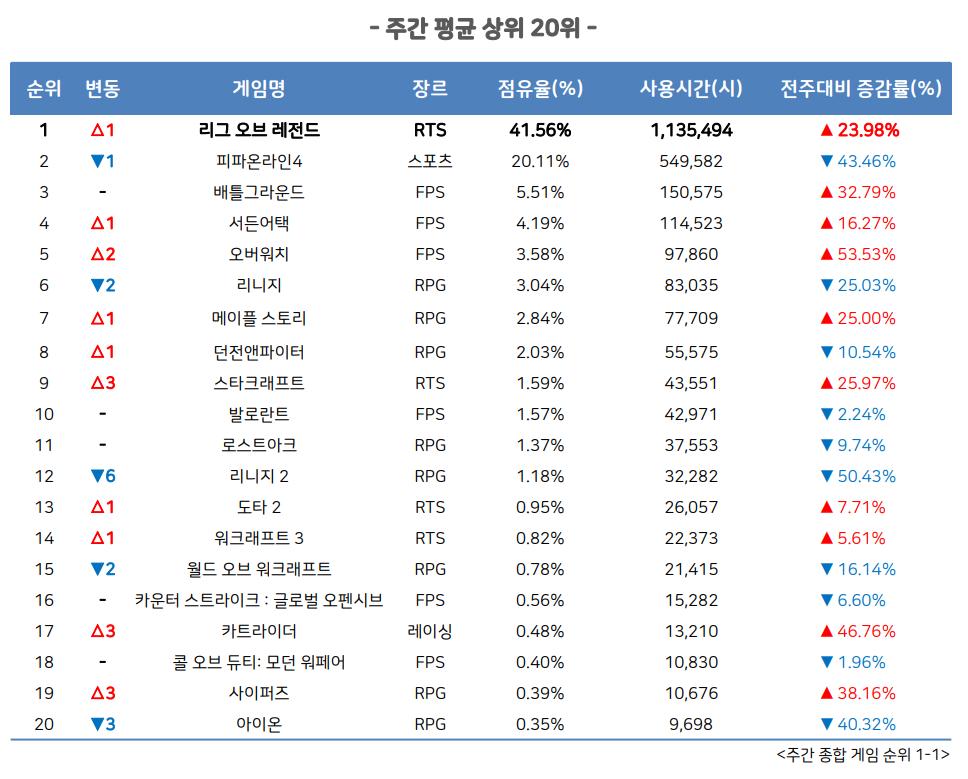 9월 2주 PC방 순위(자료출처-게임트릭스)