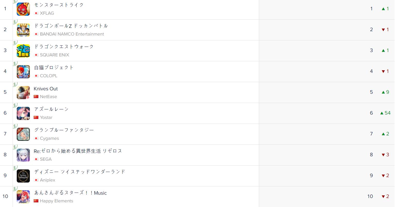 일본 iOS 매출 순위(자료출처-앱애니)