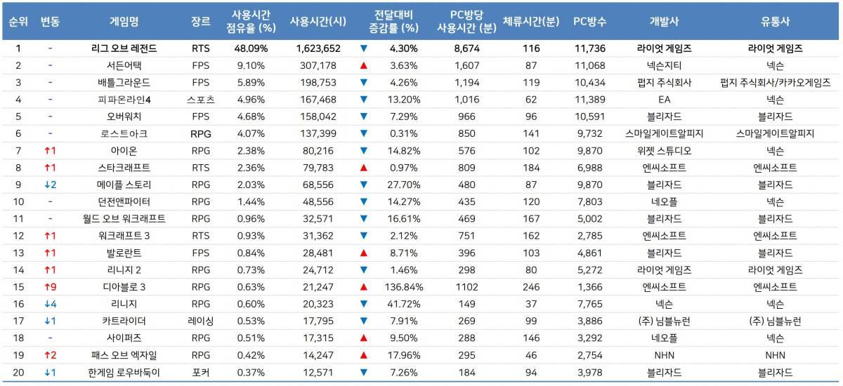4월 월간 PC방 순위(자료출처-게임트릭스)