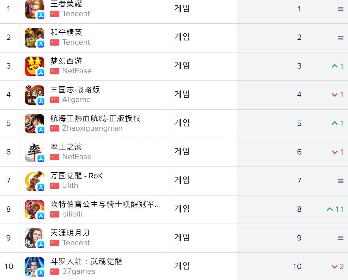 중국 앱스토어 순위(자료출처-앱애니)