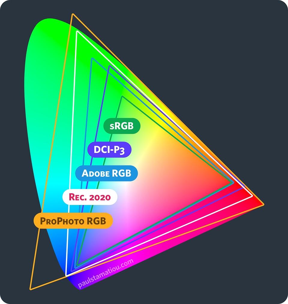 ▲ CIE 1931 색도 좌표계 기준으로 sRGB, Adobe RGB, DCI-P3 등 각 색영역이 표현할 수 있는 색도 범위(출처 paulstamatiou.com)