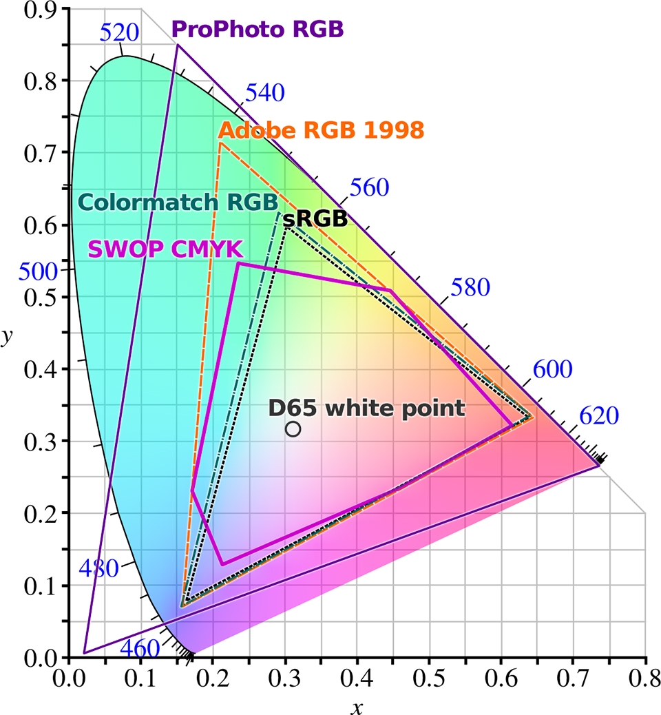 ▲ CIE 1931 색도 좌표계를 기준으로 sRGB와 Adobe RGB 등 각 색영역이 표현할 수 있는 색도 범위(출처 wikipedia.org)