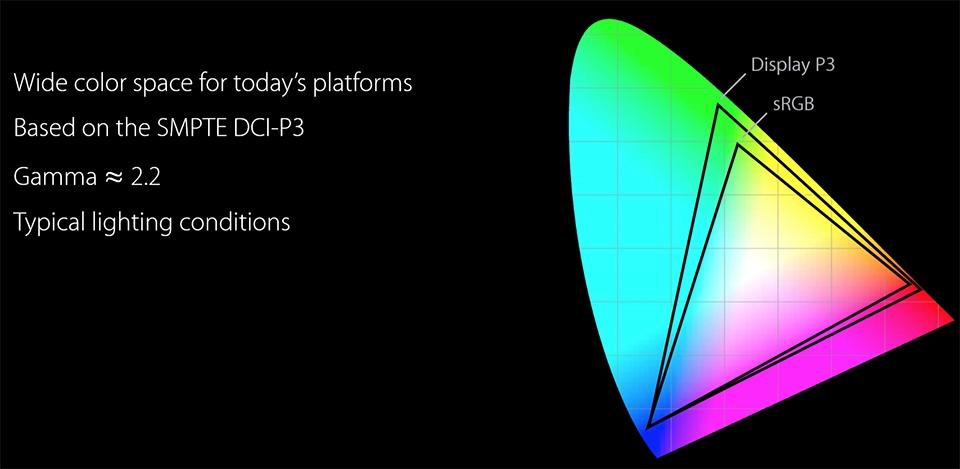 ▲ DCI-P3는 sRGB 대비 25% 더 넓은 색표현이 가능한 것이 특징이다. (출처 : 애플 세계 개발자 회의(WWDC 2016)에서 발표된 'Working with Wide Color' PT 자료 중)