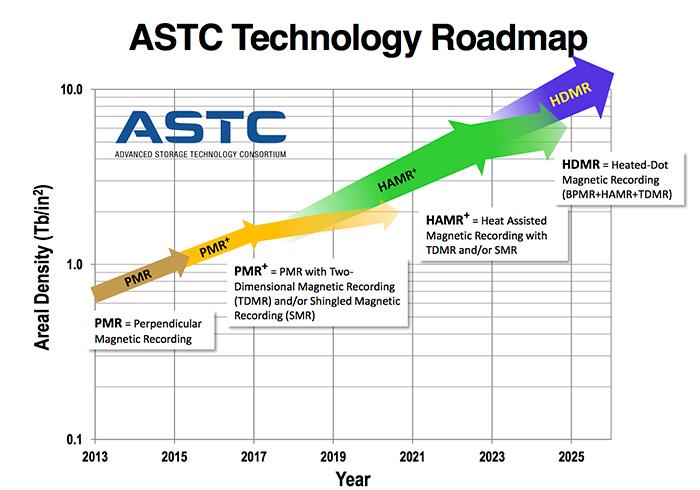▲ HDD 기술도 빠르게 발전하고 있습니다