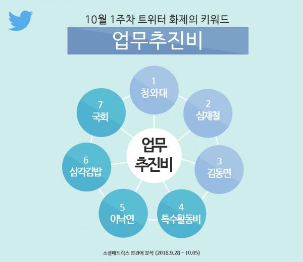 '업무추진비' 소셜 매트릭스 연관어 분석 (사진=트위터코리아)