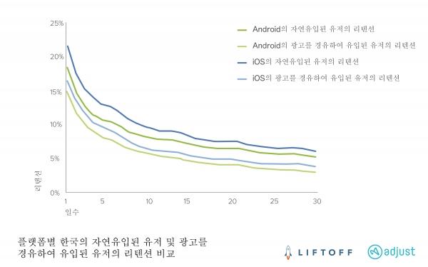 플랫폼별 한국의 자연적으로 유입된 유저 및 광고를 경유해 유입된 유저의 리텐션 비교 (제공=애드저스트)