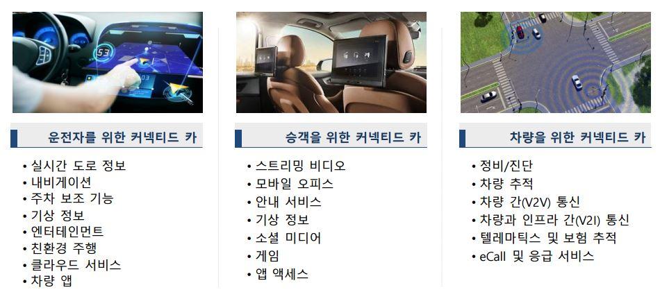 커넥티드카 기술에서 파생되는 서비스 (자료=EPNC뉴스(2013.05.02.))