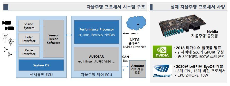 자율주행차용 AI컴퓨터 시스템 구조 (자료= 르네사스오토노미, 엔비디아, 모빌아이, POSRI 재구성)