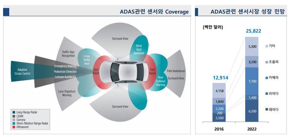 ADAS용 센서 활용과 시장 전망 (자료=멘토그래픽스, Yole Developpement(2018.6.26.))