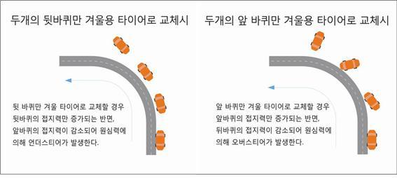뒷바퀴 2개만 겨울용 타이어로 교체시(좌)/ 앞바퀴 2개만 겨울용 타이어로 교체시 (제공=한국타이어)
