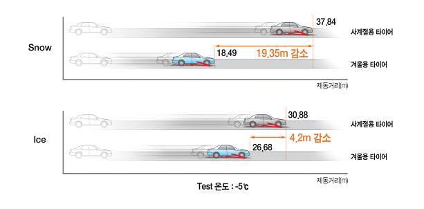 사계절용 타이어와 겨울용 타이어의 제동거리 비교 (제공=한국타이어)※ 테스트 조건: 스노우(SNOW) 제동력 시속 40km / ICE 제동력 시속 20km