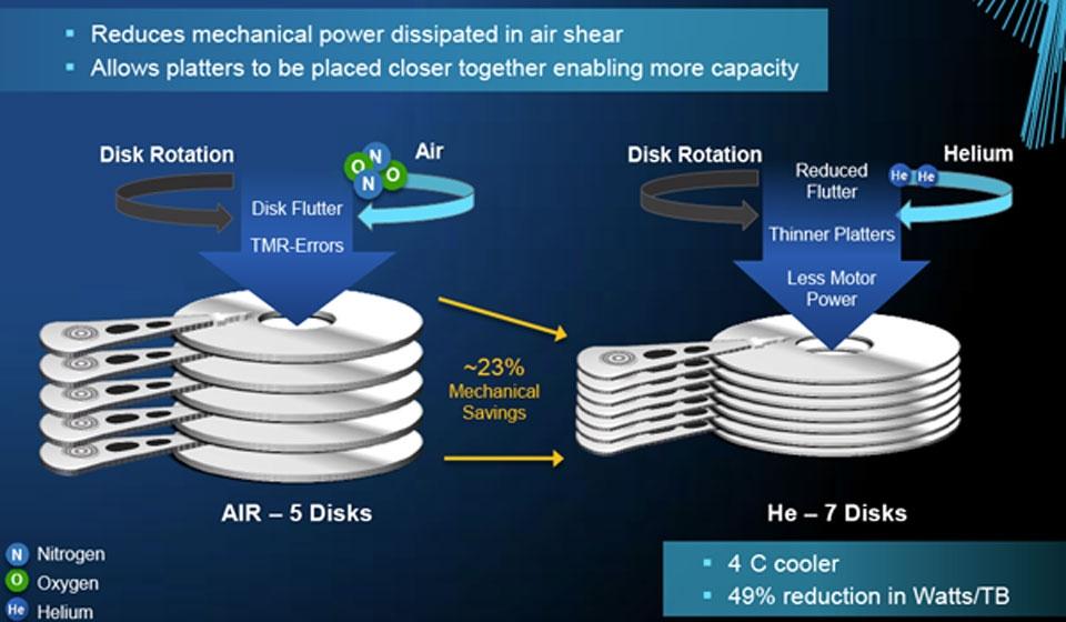 ▲공기 대신 헬륨을 충전하면 HDD 발열과 진동을 줄이고 용량을 늘리기 쉽다(사진: Helium Scarcity)