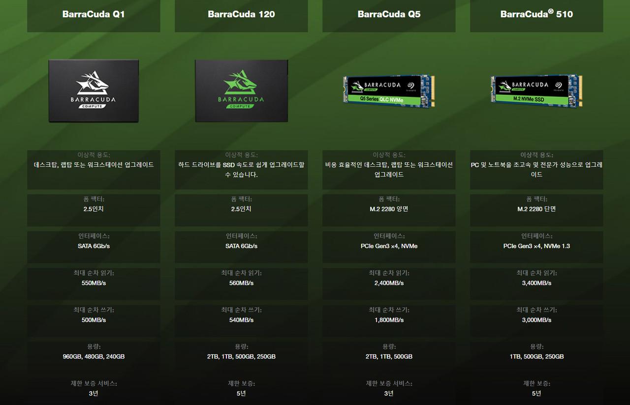 ▲ 네 가지 제품군이 있는 바라쿠다 SSD (사진: 씨게이트)