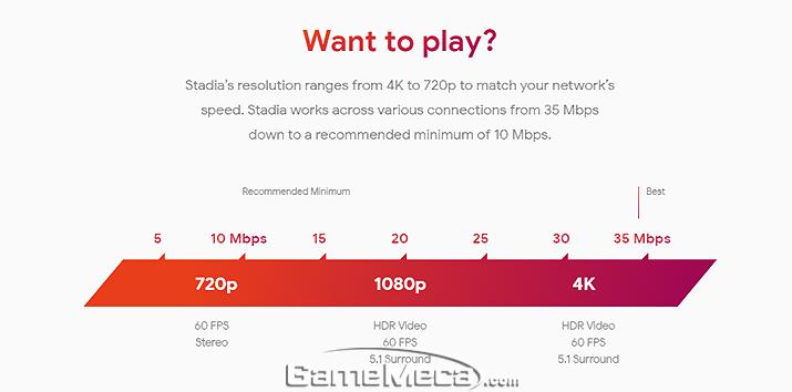 구글이 발표한 스태디아 트래픽, 35Mbps로도 4K 60fps가 가능하다 (사진출처: 스태디아 공식 웹페이지)