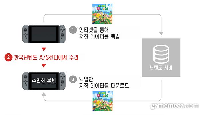 세이브 시스템 (사진출처: 한국닌텐도 공식 사이트)