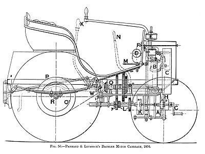 방산업체로 명맥을 잇고 있는 파나르 역시 1890년에 다임러의 엔진으로 자동차를 만들기 시작했다