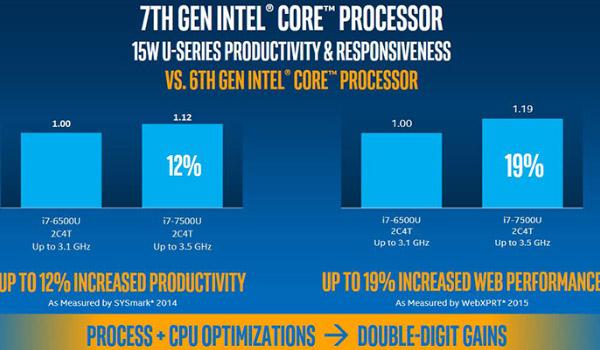 인텔 7세대 프로세서 총정리