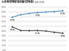 다나와, SSD 판매 노트북 판매량 전년 대비 14% 상승