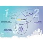 르노그룹, 르노 에너지서비스사 설립