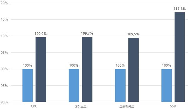 인텔 논란 불구 CPU 판매량 상승