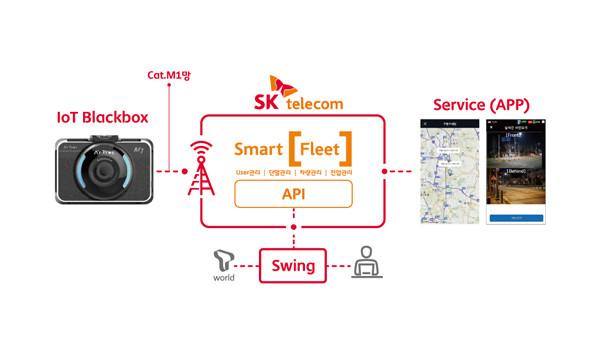 SKT, IoT를 5G로 활용하면?