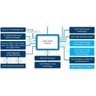 Z390, 라이젠 프로, 반도체 판매 순위, 고해상도 게이밍 모니터, Smartisan R1, 원플러스 6, 시스템 성능과 백신