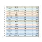 7월 5개사 판매실적, 기아차와 쌍용차만 증가