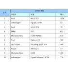 8월 수입차 19,206대 신규등록... 벤츠/BMW/아우디 순