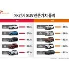 SK엔카닷컴, 국산/수입 주요 SUV 모델 잔존가치 분석 결과 공개