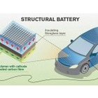 탄소섬유 차체에 전력 저장하는 기술 공개
