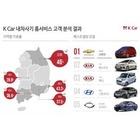 K CAR, 중고차도 온라인 구매가 대세...경소형차 위주
