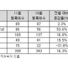11월 수입 상용차 399대 신규등록