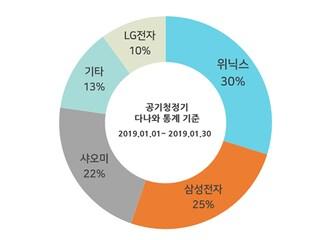 2019년 1월 공기청정기 판매순위 - 위닉스 점유율 1위 자리 탈환!