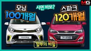 사면 바보? 모닝 100개월, 스파크 120개월 할부의 비밀...'이자만 360만원'