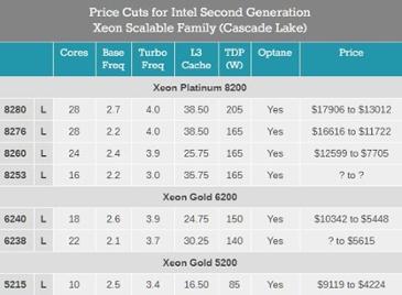 인텔 서버용 제온 플래티넘 8200시리즈, 공식 가격 대폭 인하