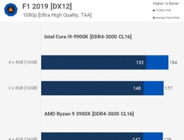 풀뱅 4기가 X4 [16GB] vs 듀얼채널 8기가 x2 [16GB] 게임성능 벤치