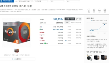 AMD 3400G 가격이 엄청 올랐네요