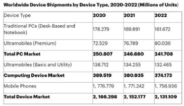 """""""새 윈도우가 PC 시장 견인하는 시대 끝나"""" 가트너, PC 판매량 하락세 예측"""