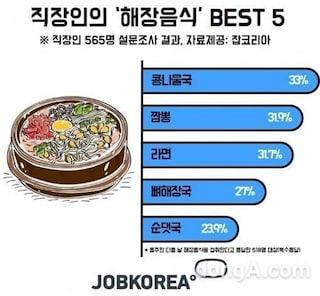 직장인 해장음식 베스트5