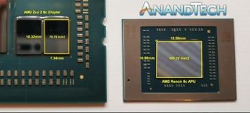 AMD, 르누아르 기반 라이젠 모바일 4000 APU 다이 사이즈
