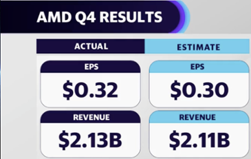 AMD, 불투명한 보고서