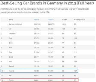현대차 작년 독일 자동차 판매수