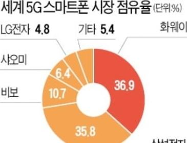 삼성전자, 5G폰 판매 세계 2위