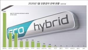 전기차는 포터II 일렉트릭 하이브리드는 그랜저, 친환경차 판매 급증
