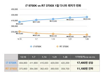 (펌) 3700X+2080S+3200램 VS 9700K+2080S+2666램