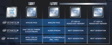Intel, 2020년 새로운 Optane 및 3D NAND 로드맵 공유 - 2부
