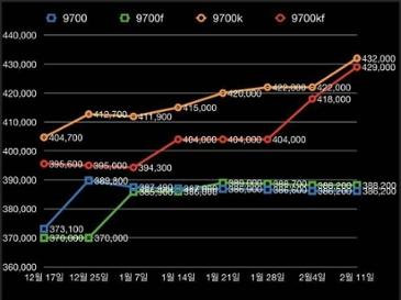 현재 인텔 CPU 가격 변동 상황