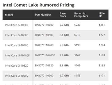 인텔 10세대 데스크탑 CPU 코멧레이크-S 가격표 유출